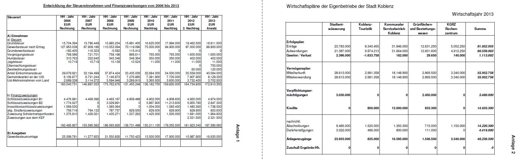 Gemütlich Haushalt Zeitplan Vorlage Ideen - Entry Level Resume ...