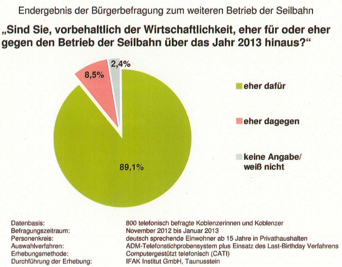 Seilbahnbrief 2-2013, Bürgerbefragung